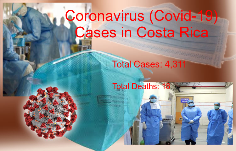 Costa Rica Coronavirus Update - Covid-19 confirmed cases rise to 4,311, Total Deaths reaches to 18 on 04-Jul-2020