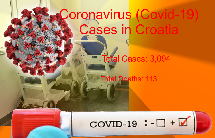 Croatia Coronavirus Update - Covid-19 confirmed cases rise to 3,094, Total Deaths reaches to 113 on 04-Jul-2020