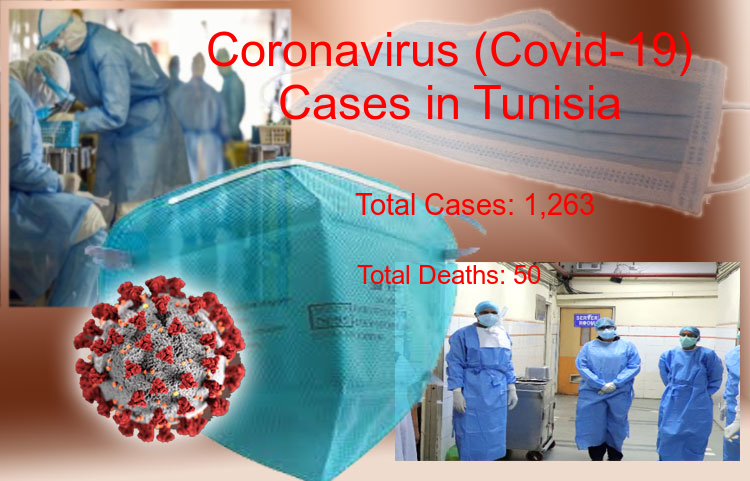 Tunisia Coronavirus Update - Covid-19 confirmed cases rise to 1,263, Total Deaths reaches to 50 on 12-Jul-2020